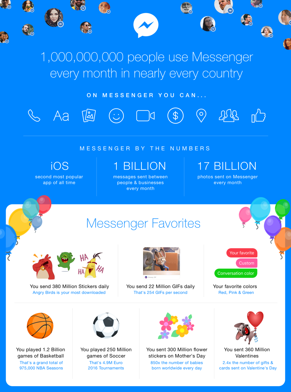 Static Infographic_Messenger by the Numbers