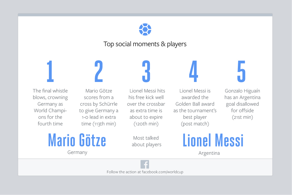Facebook-GER-v-ARG-Top-Moments-and-Players