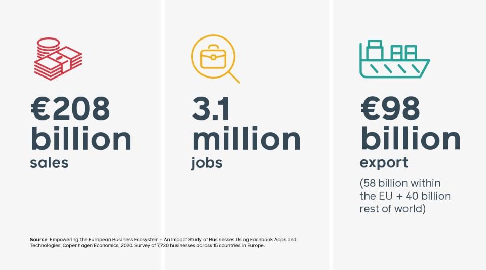 Facebook's Auswirkungen auf die europäische Wirtschaft