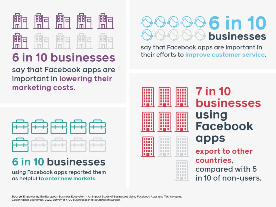 Wichtiger Einfluss der Facebook-Apps in KMU's