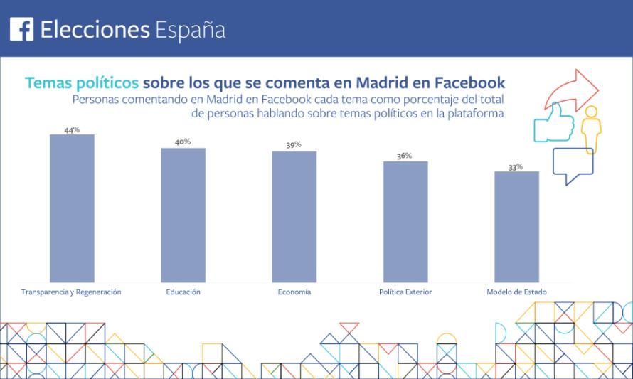 Temas-politicos-Madrid