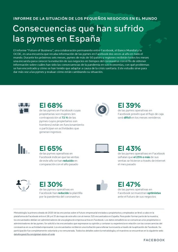Consecuencias de las pymes en España por la pandemia Covid-19. Fuente: Facebook