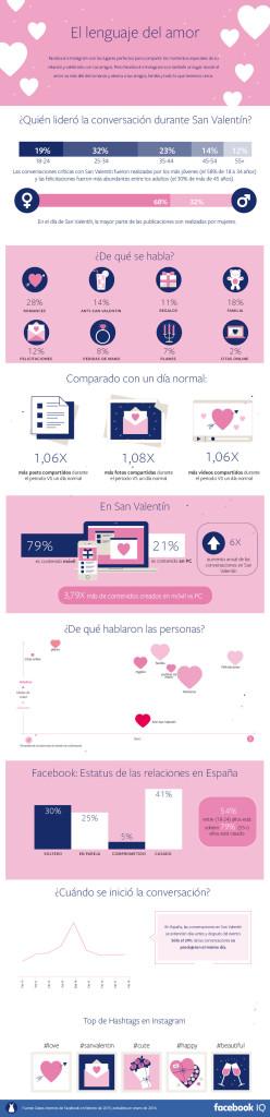 Infografia Facebook