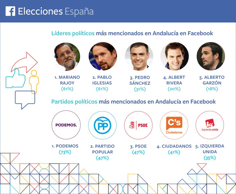 Lideres-partidos-Andalucía