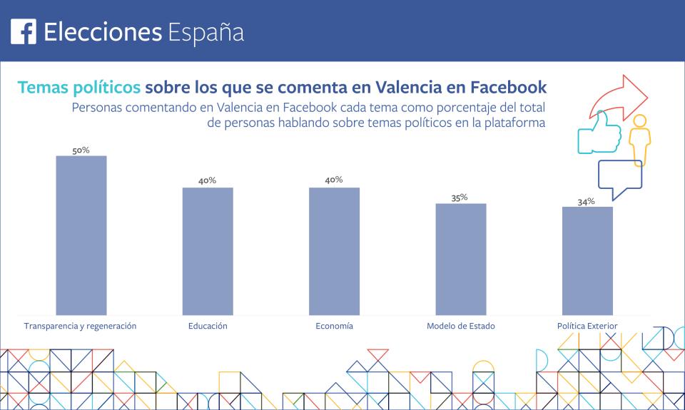Temas-politicos-Valencia