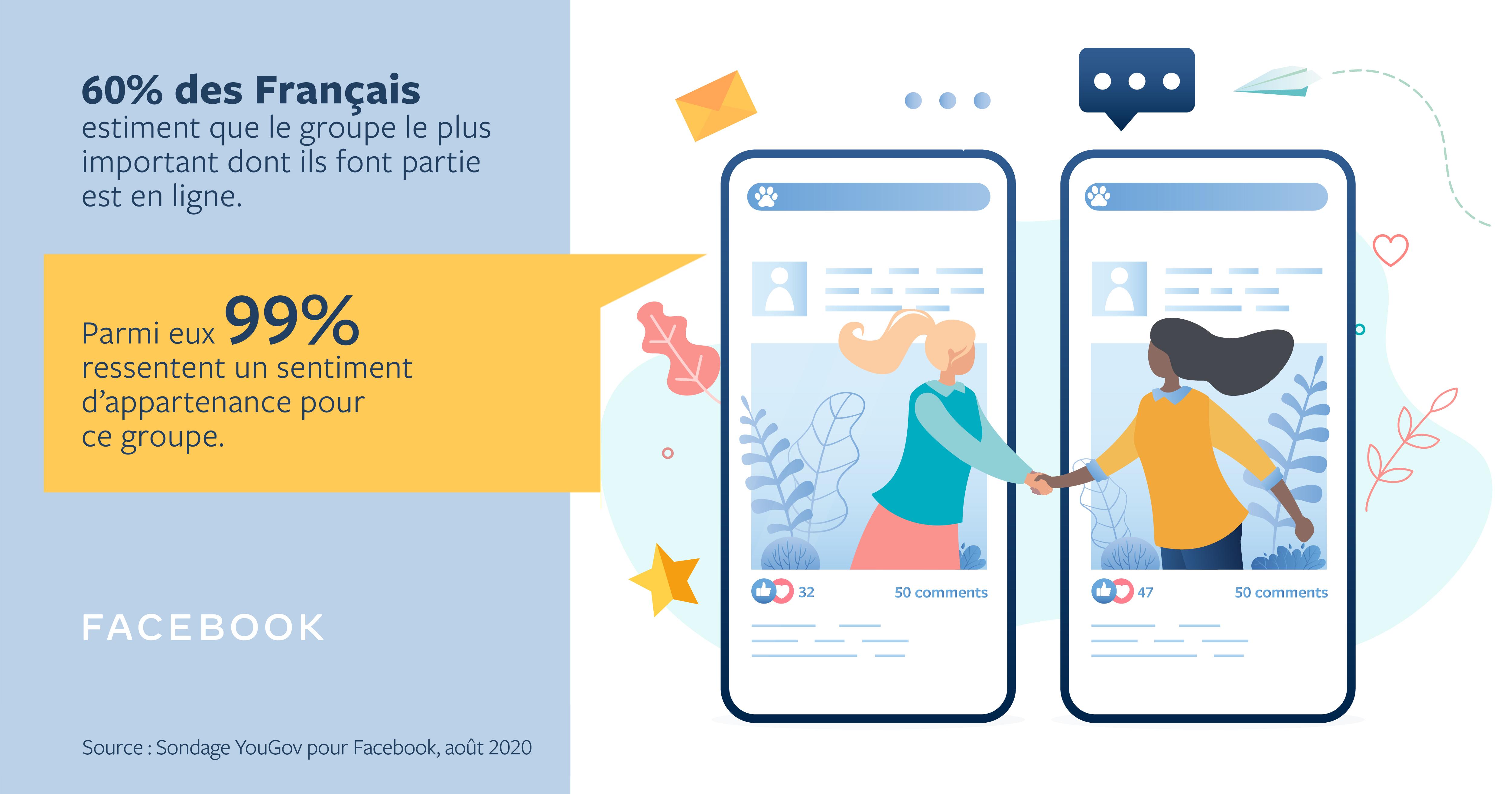 Plus Importants Que Jamais Les Groupes Facebook Evoluent A Propos De Facebook