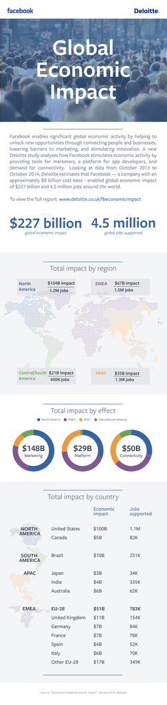 Facebook-Deloitte_Infographic_FINAL
