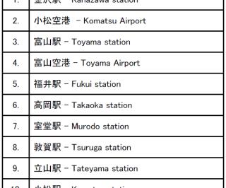 20150313_Hokuriku_Checkin-spot_transport_top10