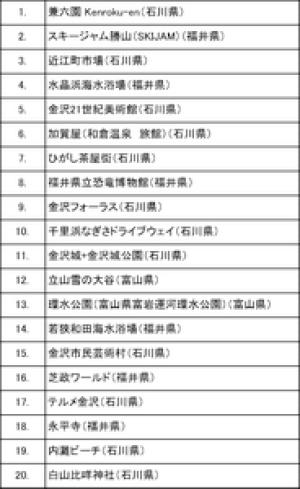 20150313_Hokuriku_Checkin_spot_top20