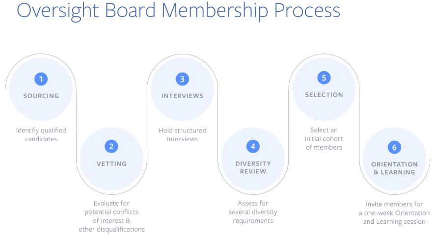 membership-process-infographic