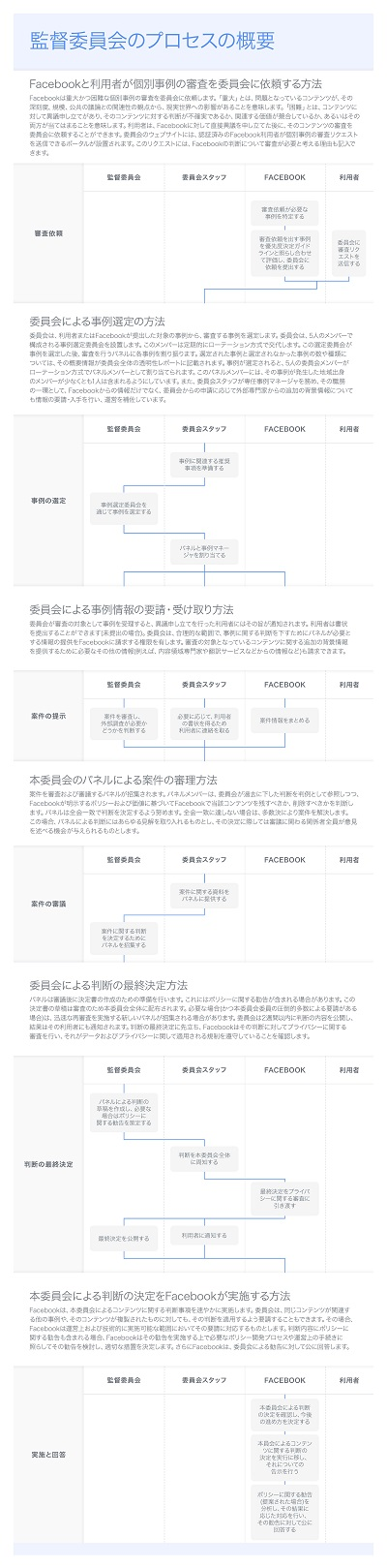 Process_Decision Flow_v8 copy_ONLINE_ja_JP
