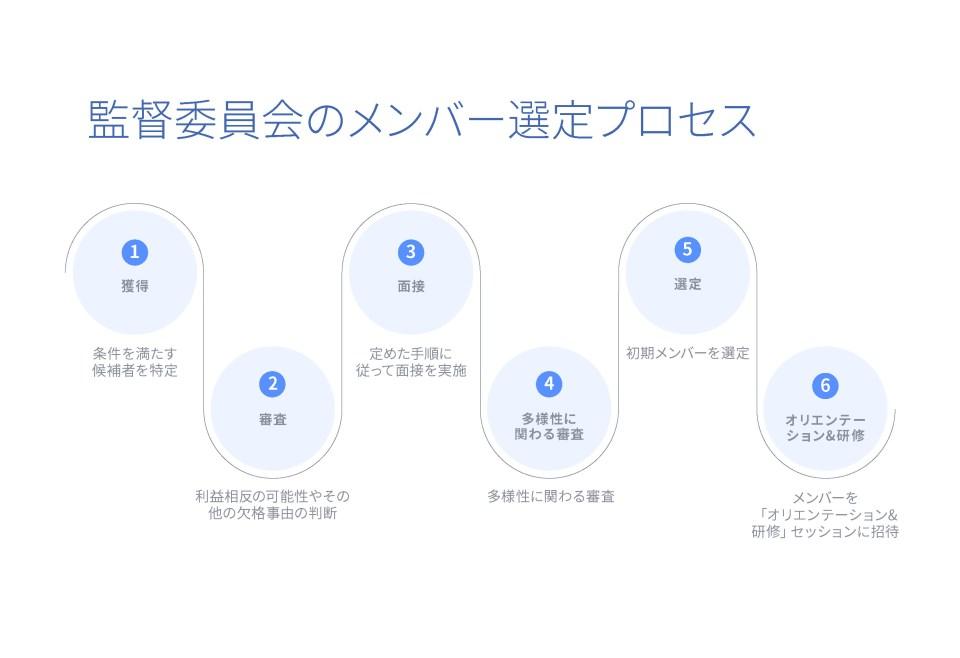 Board Membership Process_v8_ONLINE_ja_JP