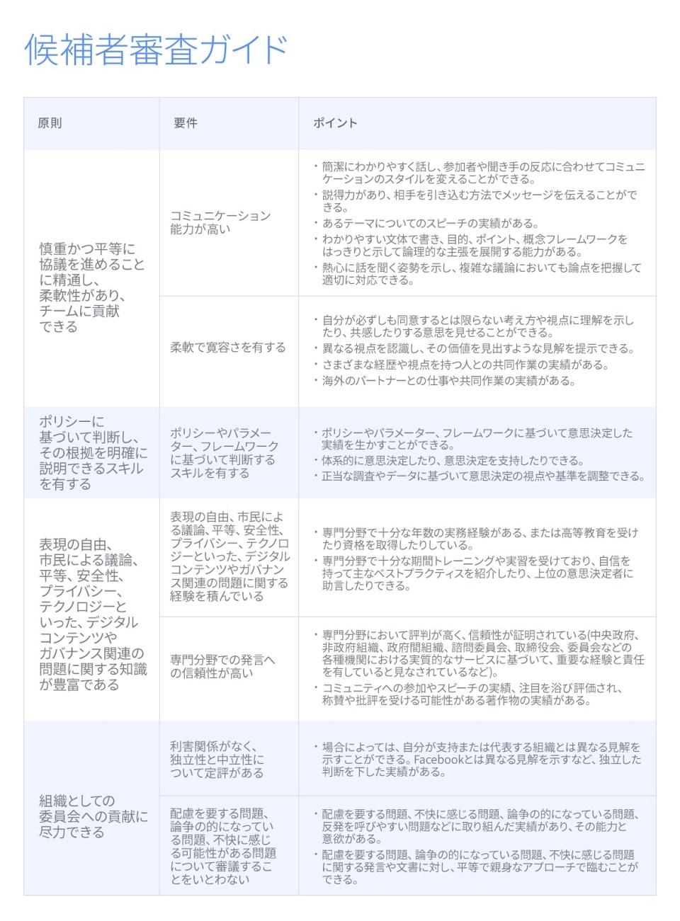 Candidate Review Guide_V5 copy_ONLINE_ja_JP
