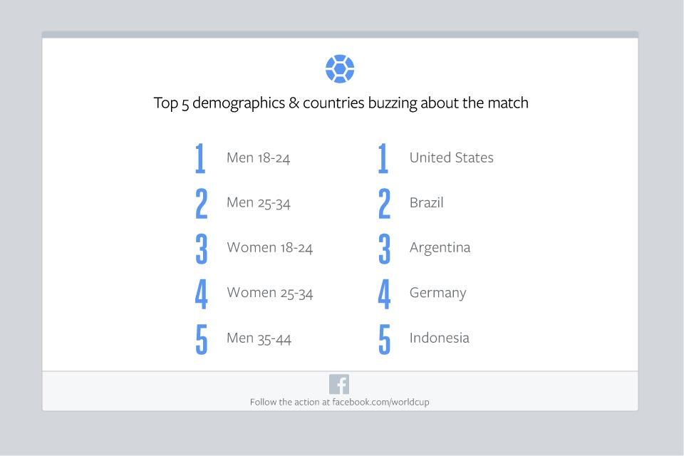 Facebook-GER-v-ARG-Final-Top-Demos-and-Countries