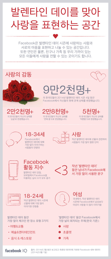 [인포그래픽] 발렌타인 데이