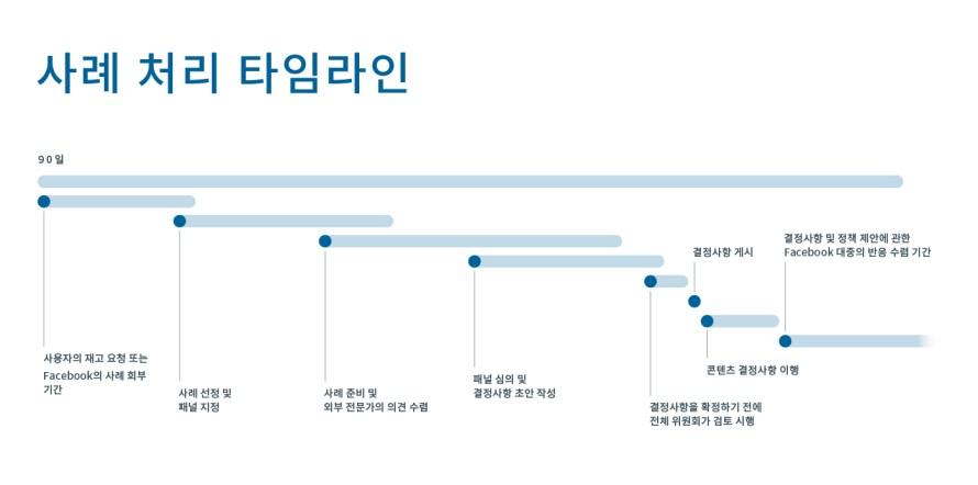 FB_Oversight Board_Case Timeline_v3_1_ko_KR.jpg