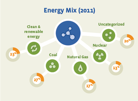 Our Energy Mix