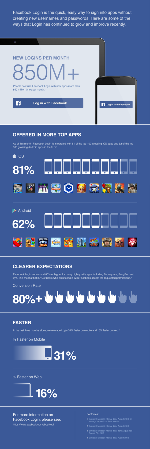 Updates to Facebook Login: Infographic