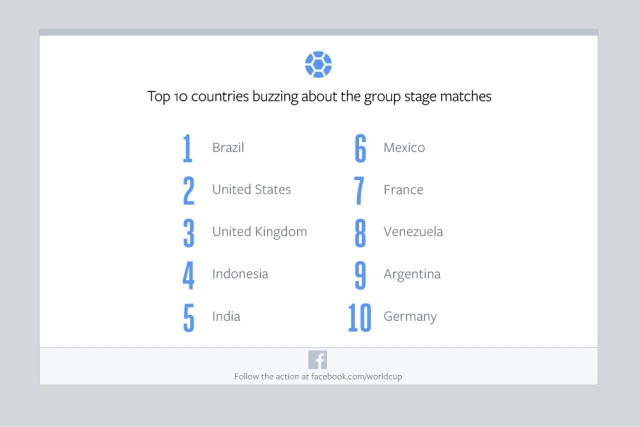 Facebook-Group-Stage-Countries