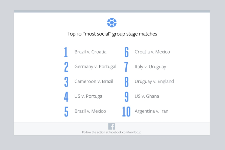 Facebool-Group-Stage-Social-Matches
