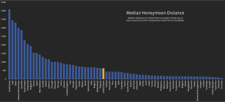 FB_Honeymoon_Median_Distance