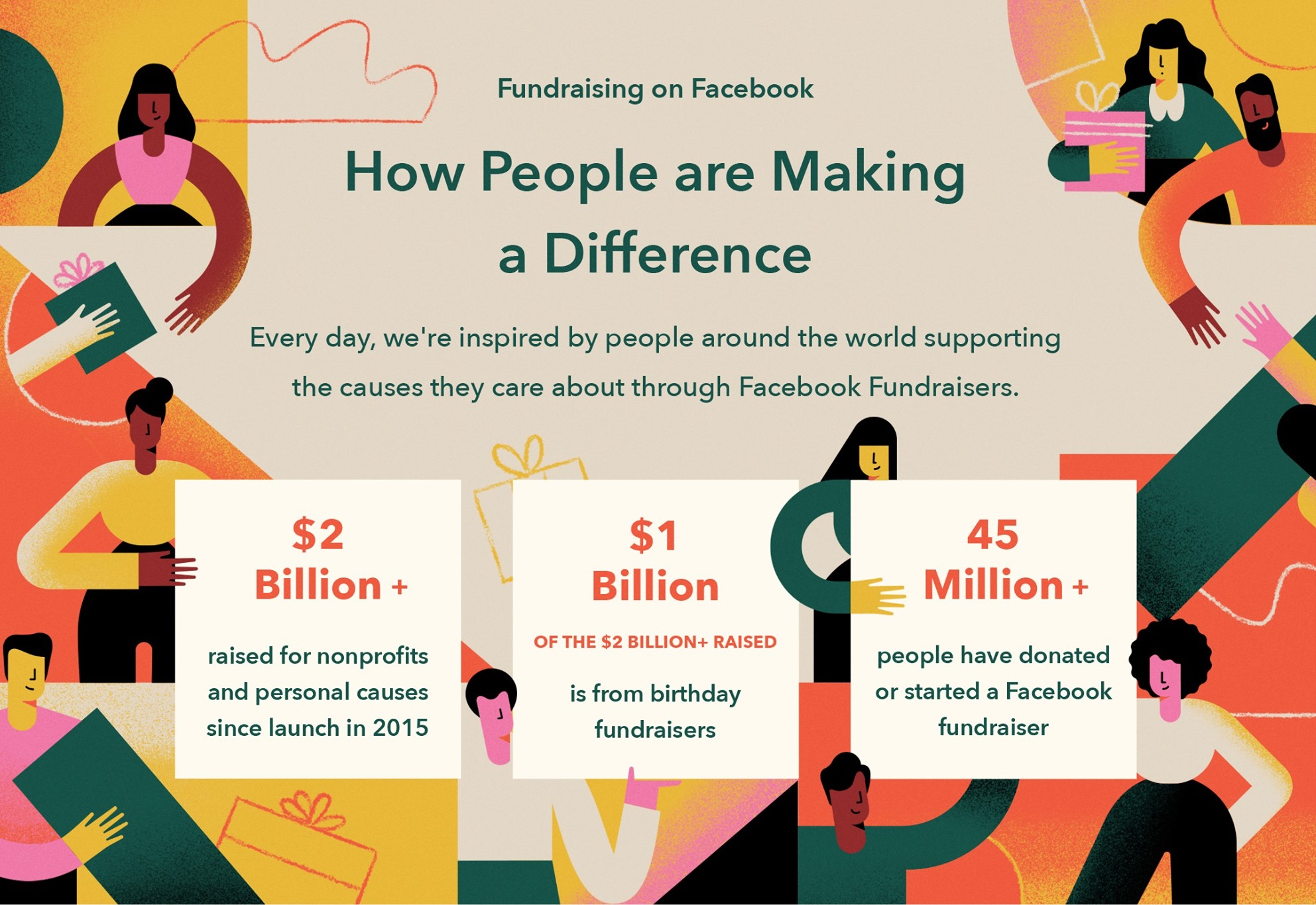 People Raise Over 2 Billion For Causes On Facebook About Facebook