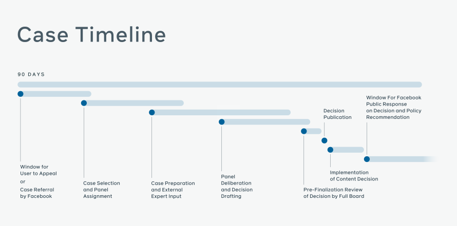 Case timeline visual