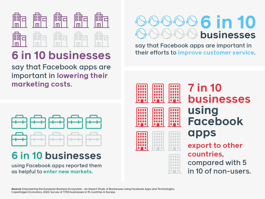 Infographic showing 6 in 10 companies say Facebook apps are important in lowering marketing costs, 6 in 10 businesses say Facebook apps are important in improving customer service, 6 in 10 businesses using Facebook apps report them as helpful to enter markets, and 7 in 10 businesses using Facebook apps are exporting to other countries compared to 5 in 10 non-users. Information based on Facebook-commissioned survey by Copenhagen Economics.