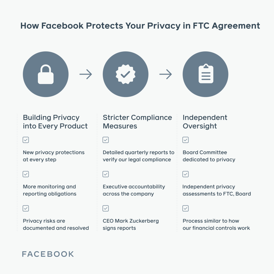 Infographic detailing checklist of how Facebook protects your privacy in FTC agreement