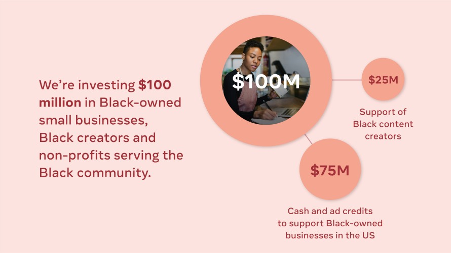 Infographic showing $100M investment in Black-owned small businesses, Black creators and non-profits serving the Black community.