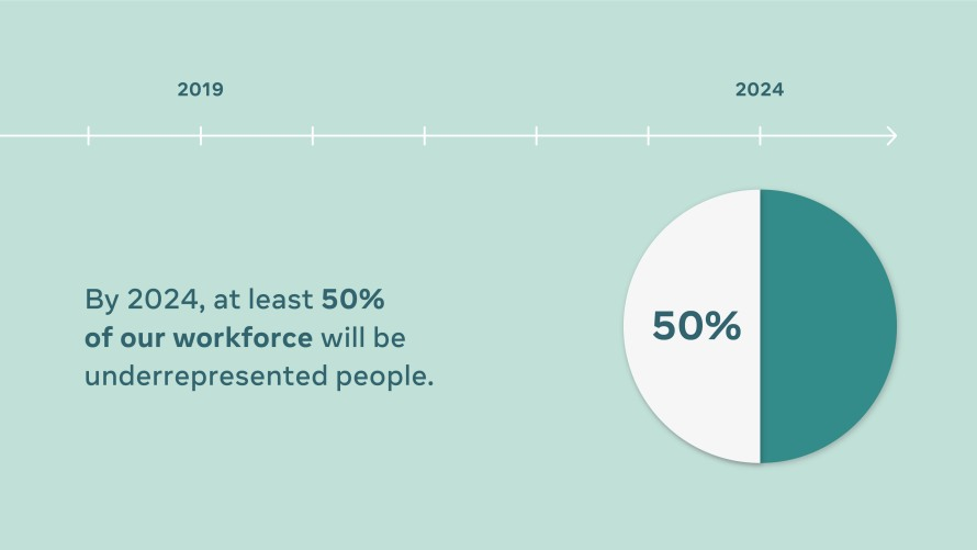 Infographic with timeline and pie chart showing that by 2024, at least 50% of our workforce will be underrepresented people.