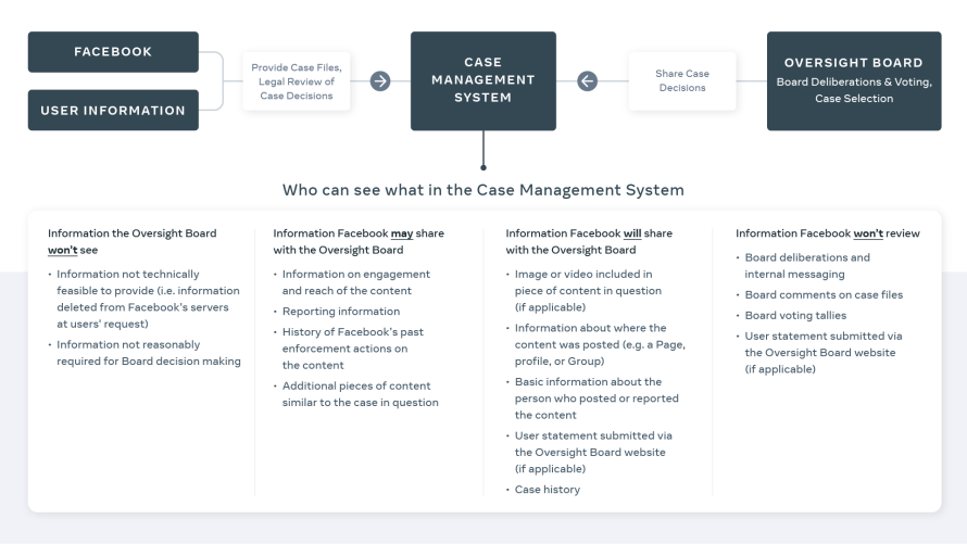Oversight Board Case Management System graphic