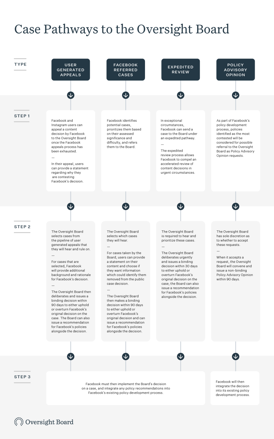 Infographic showing Case Pathways to the Oversight Board