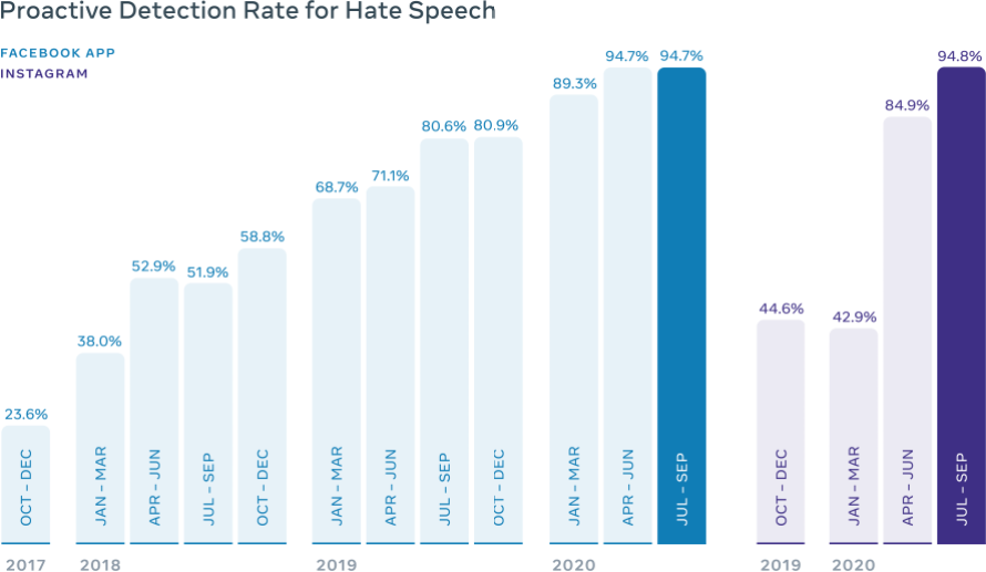 Graph of Facebook's proactive detection rate for hate speech over time