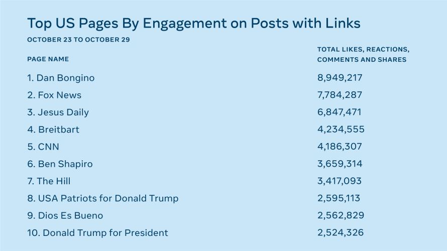 List of Top 10 US Pages by Engagement on Posts with Links