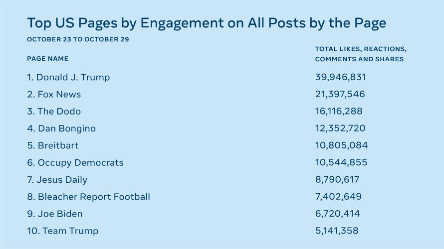 List of Top 10 US Pages by Engagement on All Posts by the Page