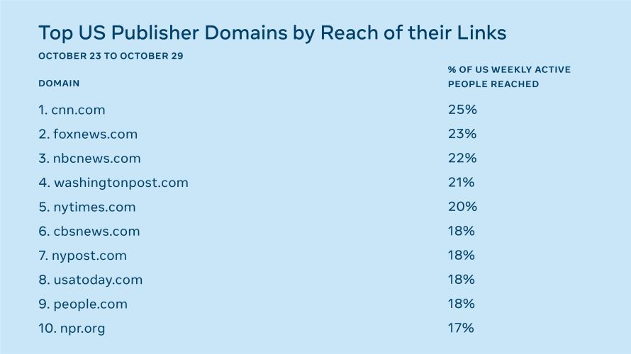 List of Top 10 US Publisher Domains by Reach of their Links