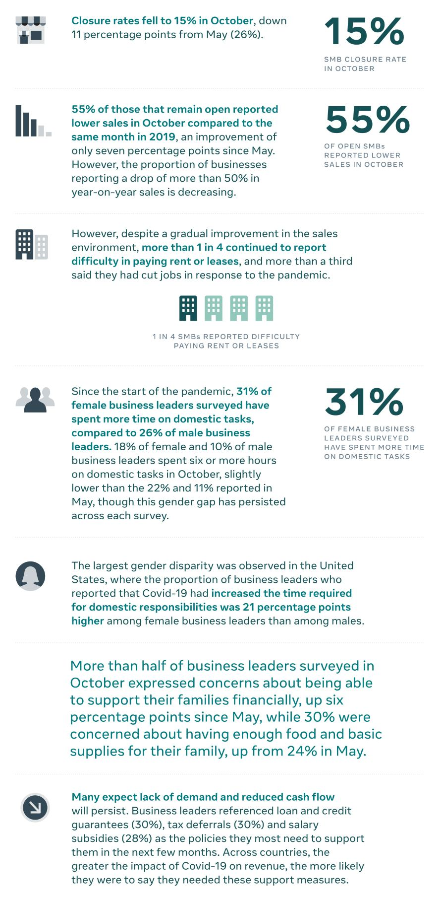 State of small business report infographic