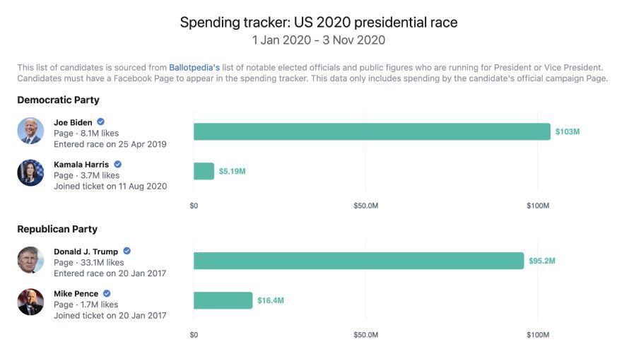 Screenshot of the US 2020 Presidential spending tracker