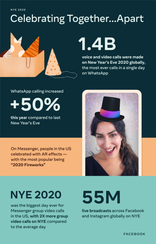 infographic with stats about usage of Facebook's apps on New Year's Eve