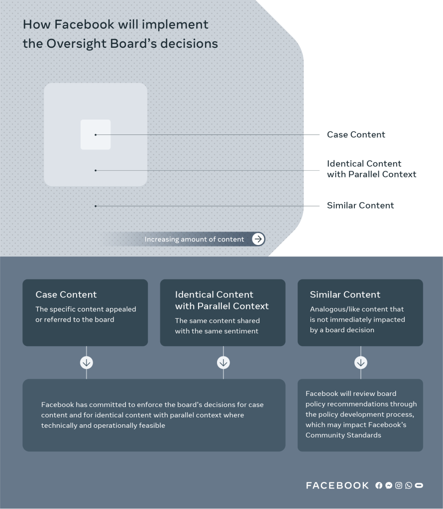 Infographic on how Facebook will implement the Oversight Board's decisions