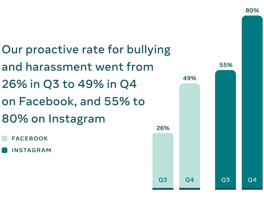 Proactive rate for bullying and harassment graphic