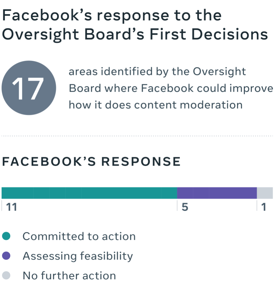 Facebook's response to Oversight Board's First Decisions graphic