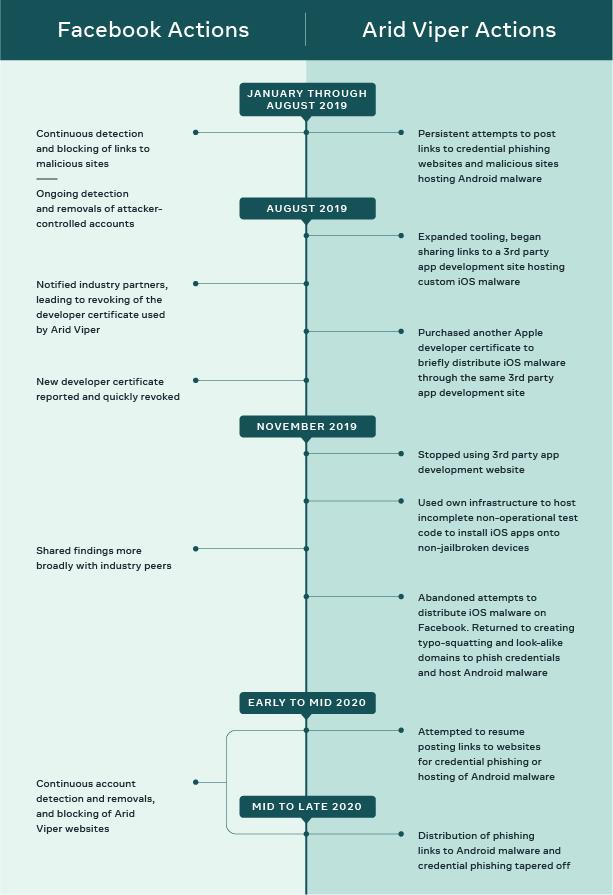 Cyber espionage timeline graphic