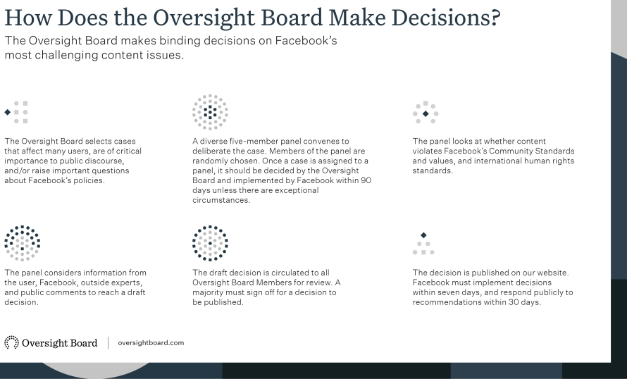 Oversight board decision infographic