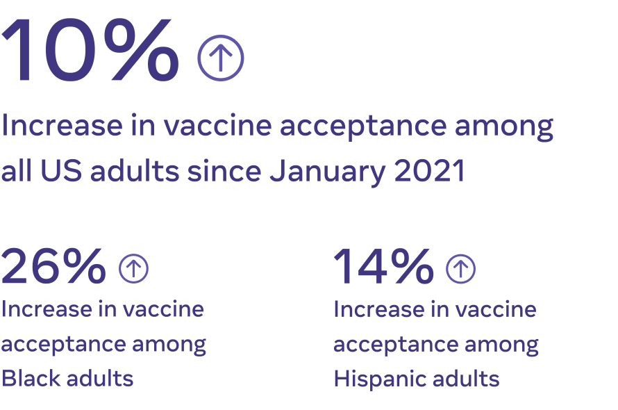 Increase in vaccine acceptance stat graphic