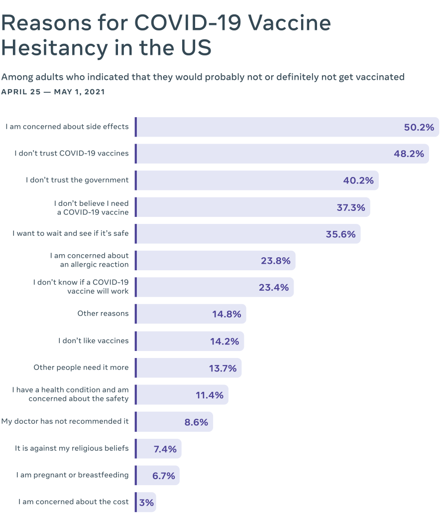 Chart of reasons for vaccine hesitancy in the US