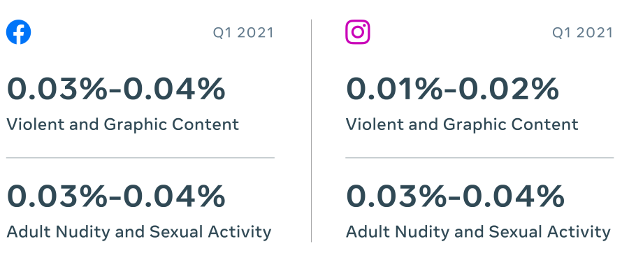 Stat graphic showing prevalence of violent and graphic content and adult nudity and sexual activity