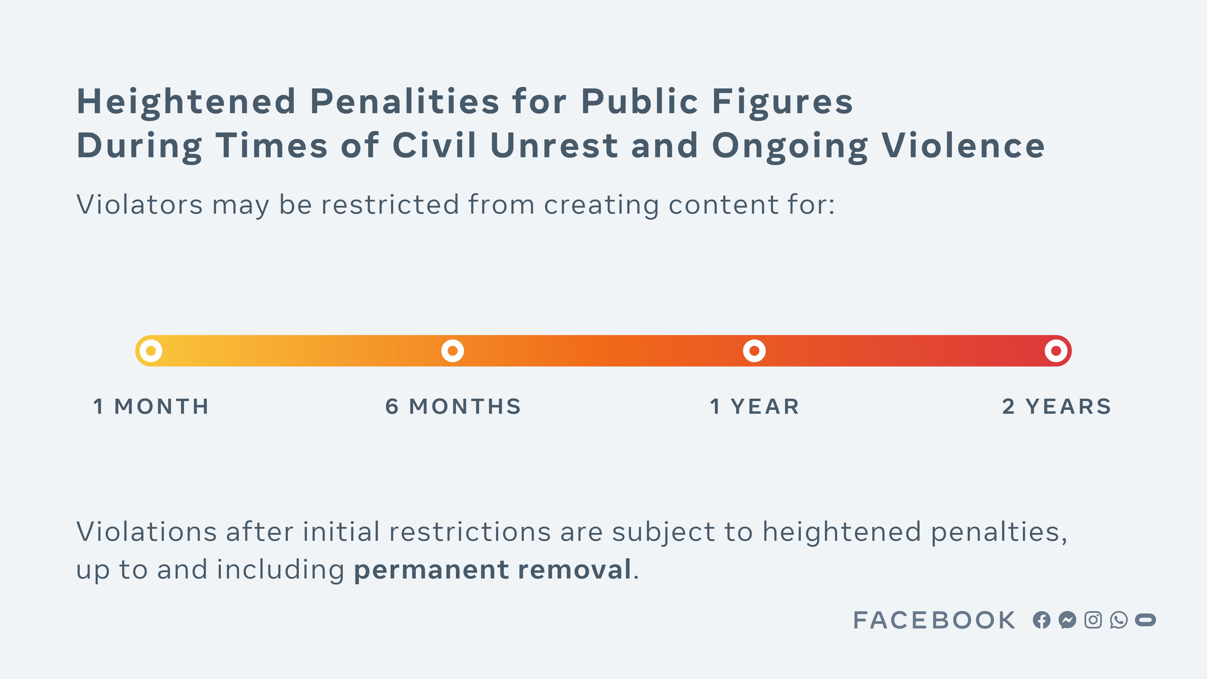 Facebook policy chart