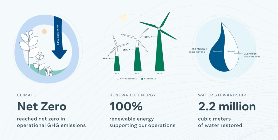 Graphic showing stats about Facebook Sustainability: Net Zero emissions, 100% renewable energy, 2.2 million cubic meters of water restored